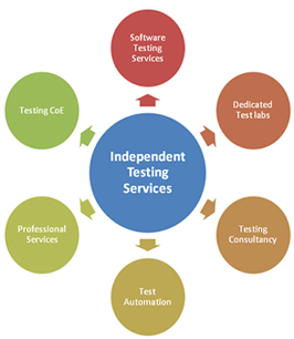 Independent Testing Services